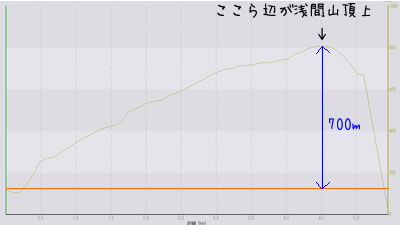 GPSロガーの記録(標高差のグラフ)